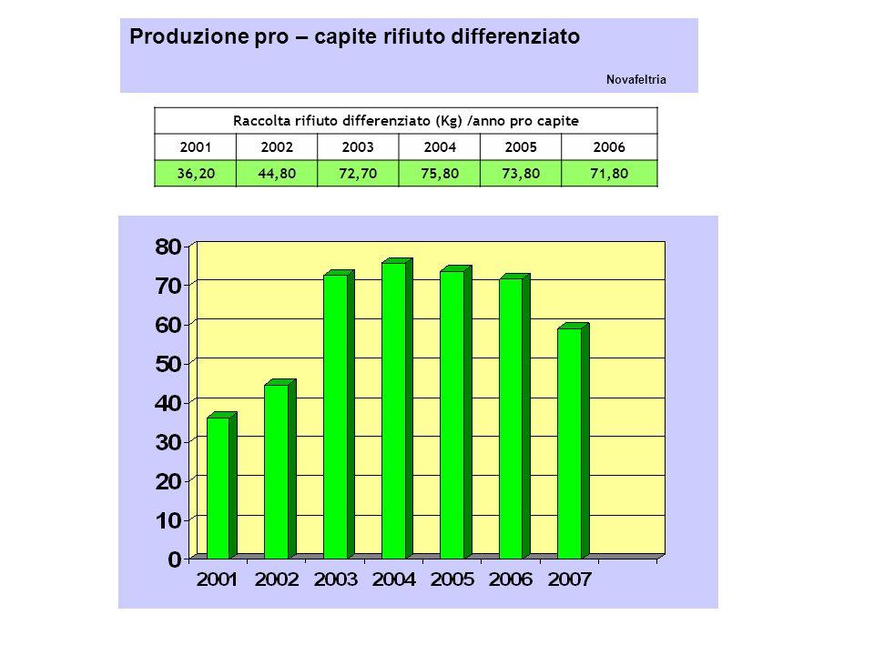 Raccolta rifiuto differenziato (Kg) /anno pro capite