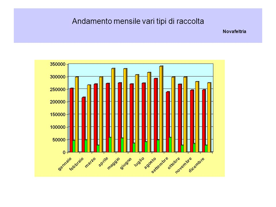 Andamento mensile vari tipi di raccolta Novafeltria