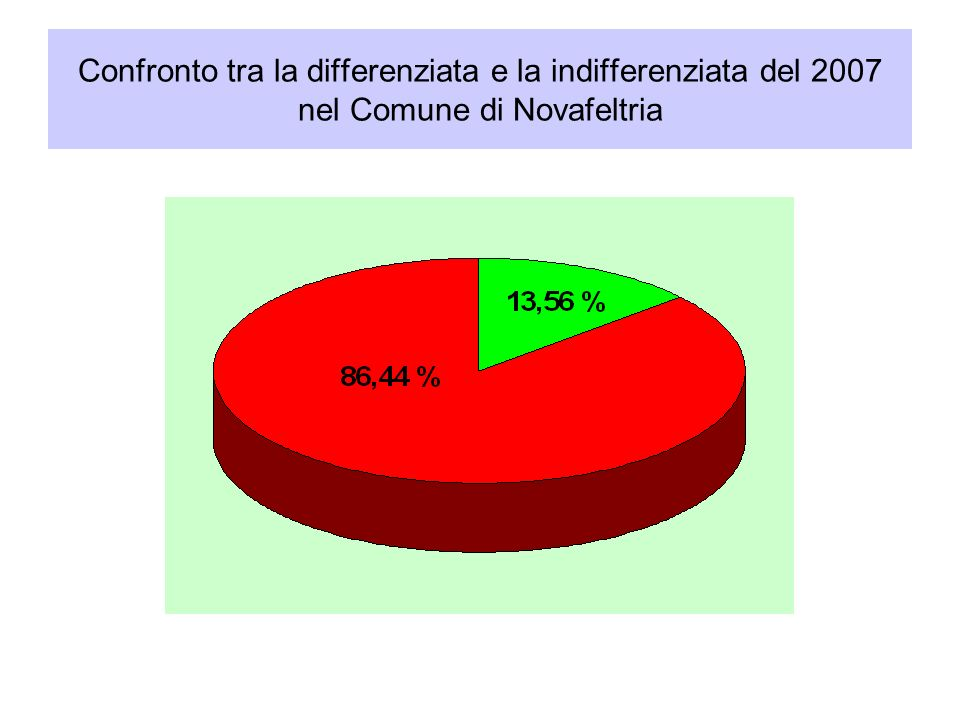 Confronto tra la differenziata e la indifferenziata del 2007 nel Comune di Novafeltria