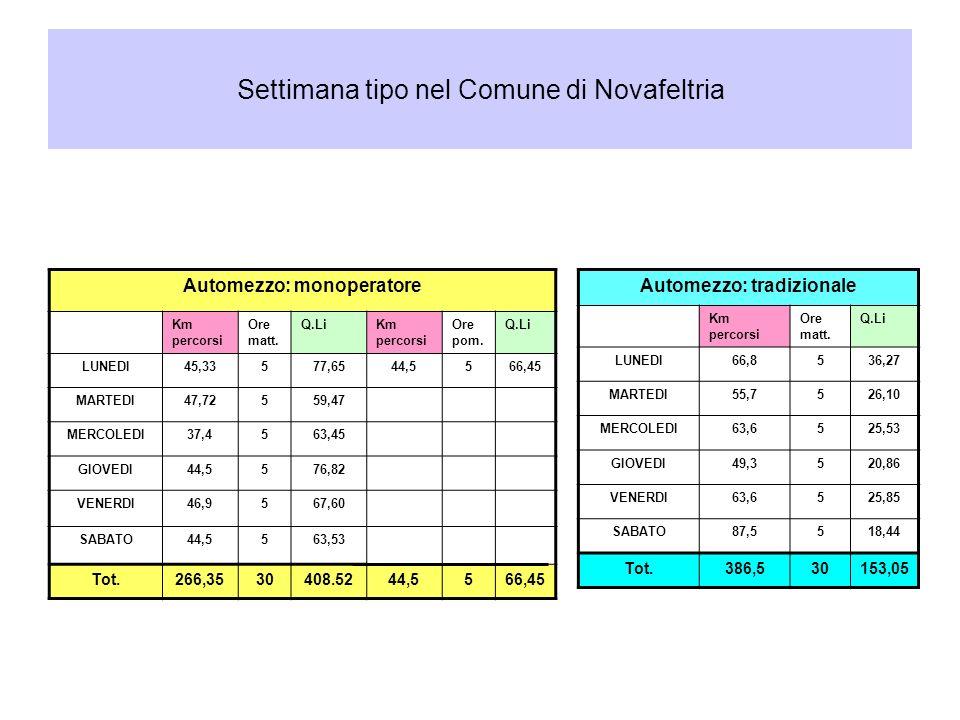 Settimana tipo nel Comune di Novafeltria