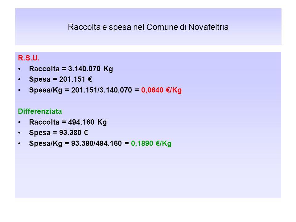 Raccolta e spesa nel Comune di Novafeltria