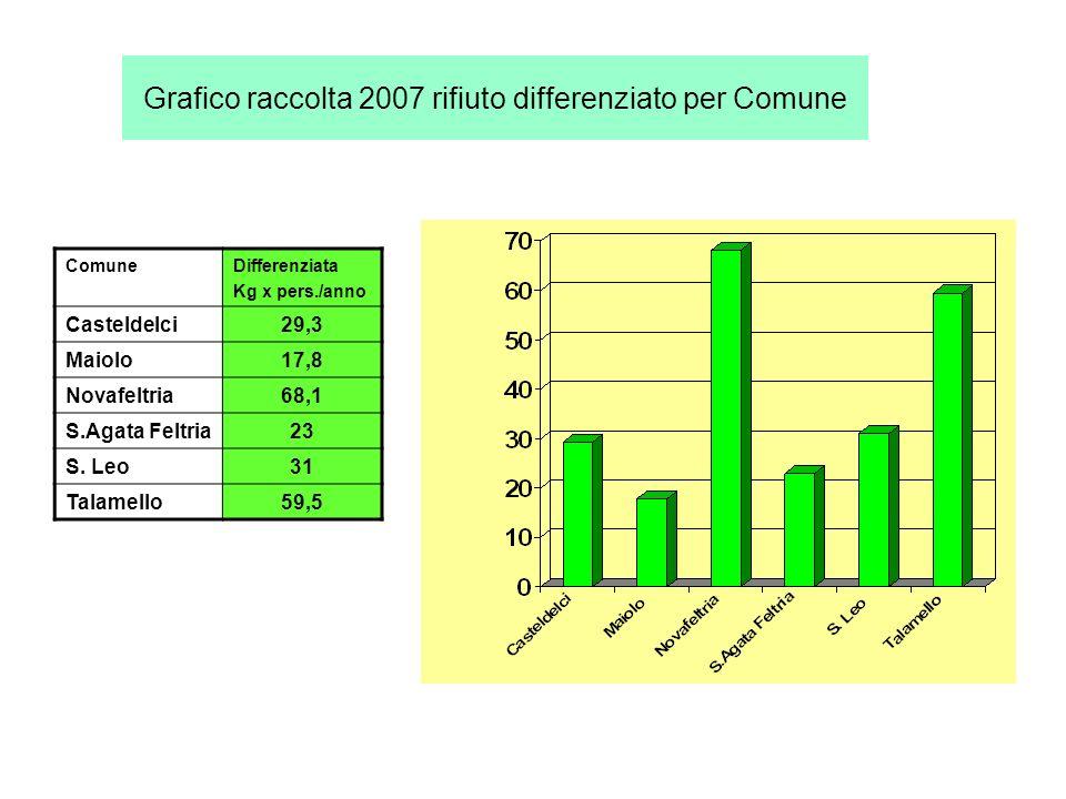 Grafico raccolta 2007 rifiuto differenziato per Comune