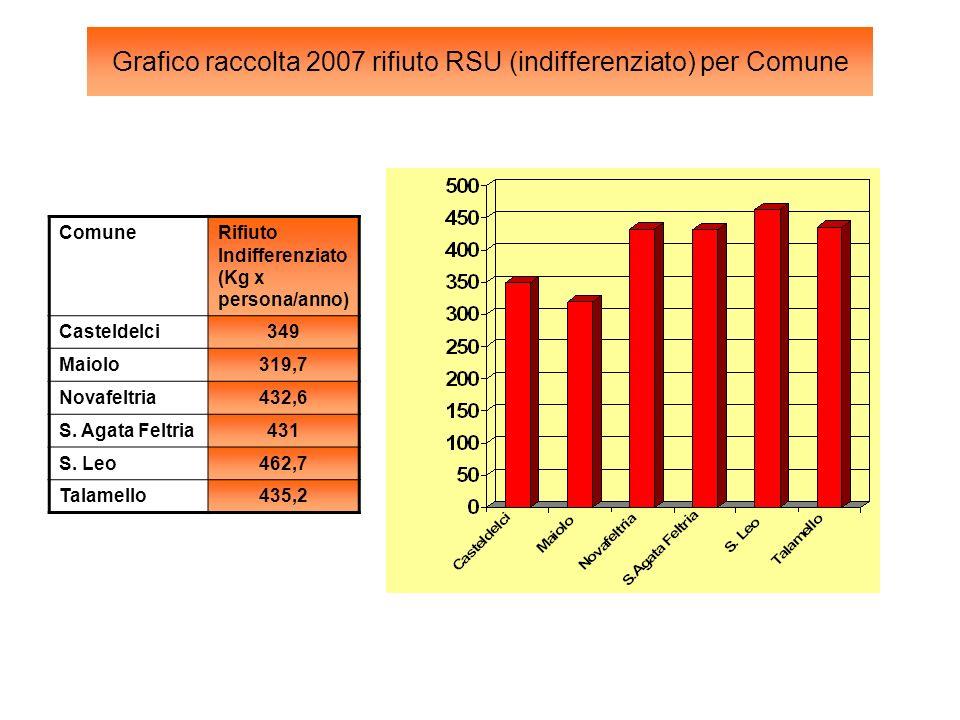 Grafico raccolta 2007 rifiuto RSU (indifferenziato) per Comune