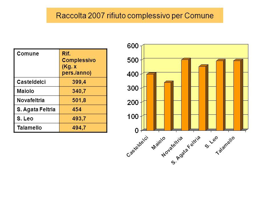 Raccolta 2007 rifiuto complessivo per Comune