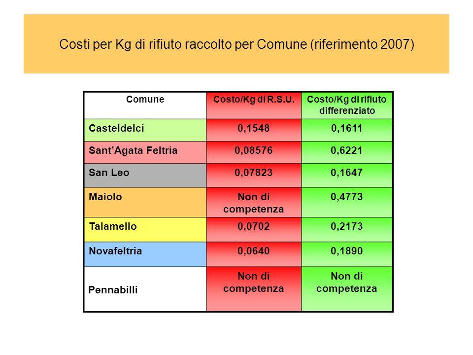 Costi per Kg di rifiuto raccolto per Comune (riferimento 2007)