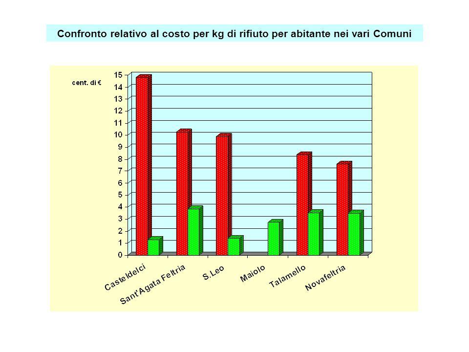 Confronto relativo al costo per kg di rifiuto per abitante nei vari Comuni
