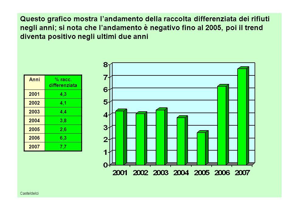 Questo grafico mostra l'andamento della raccolta differenziata dei rifiuti negli anni; si nota che l'andamento è negativo fino al 2005, poi il trend diventa positivo negli ultimi due anni