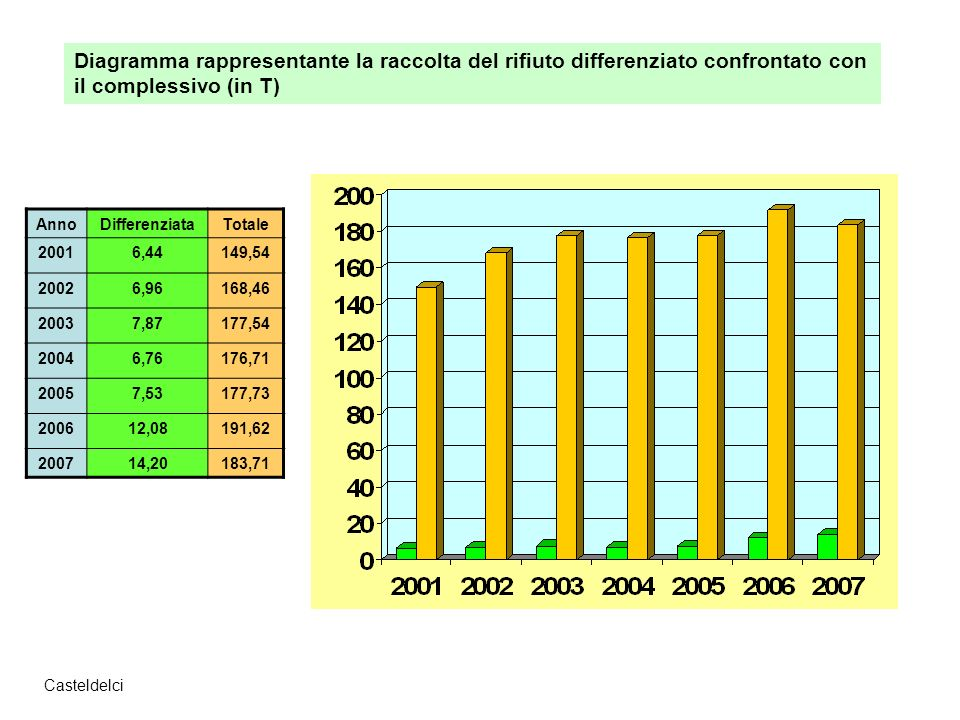 Diagramma rappresentante la raccolta del rifiuto differenziato confrontato con il complessivo (in T)