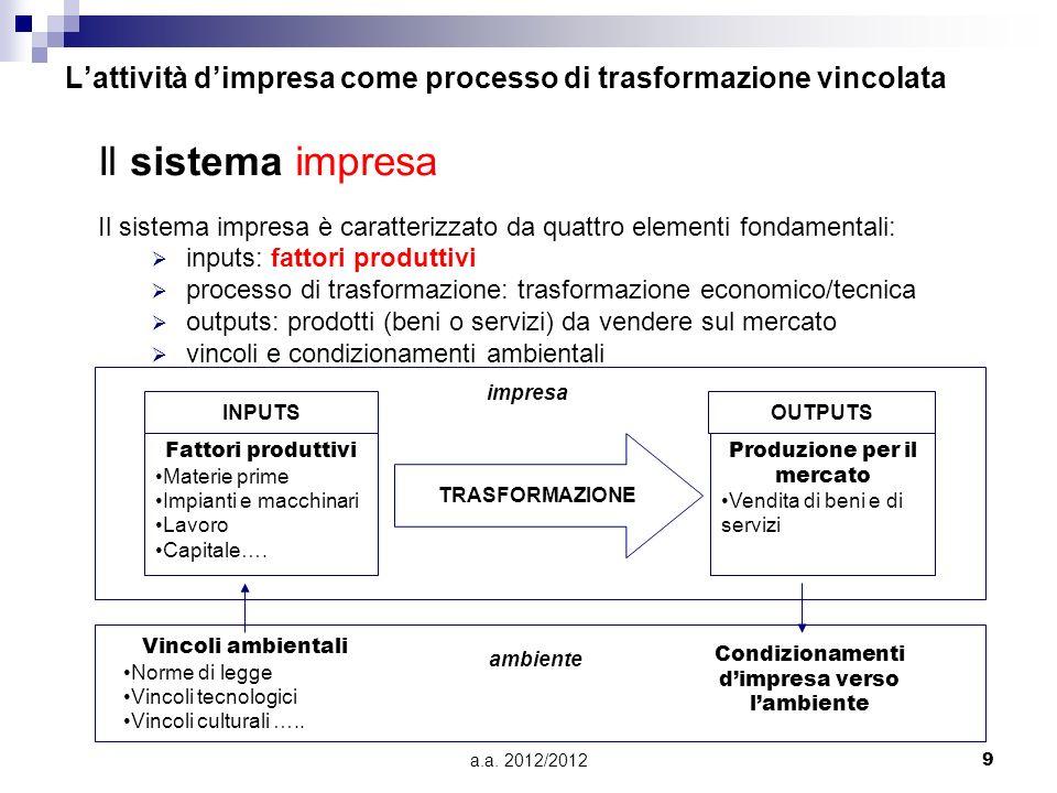L'attività d'impresa come processo di trasformazione vincolata