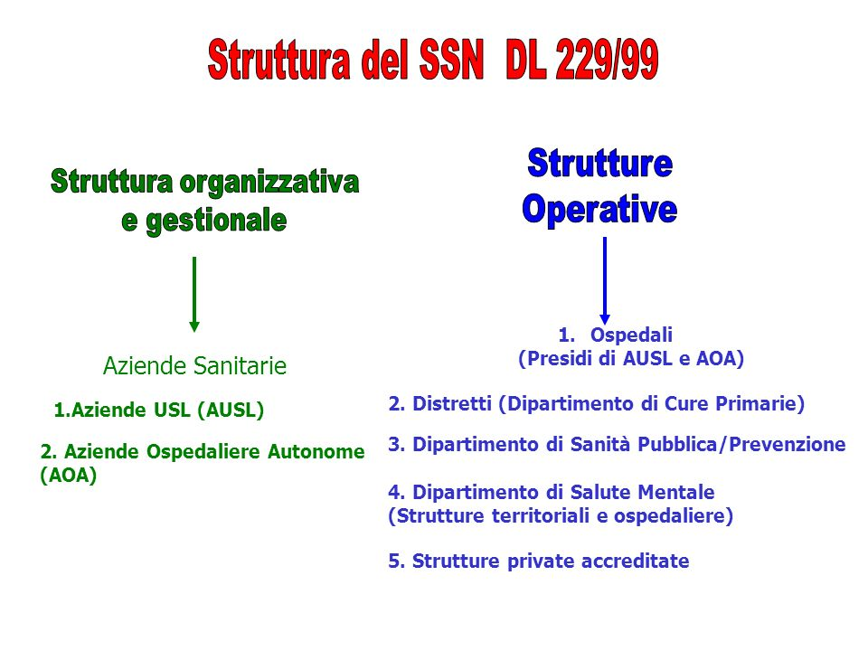 Ospedali (Presidi di AUSL e AOA)