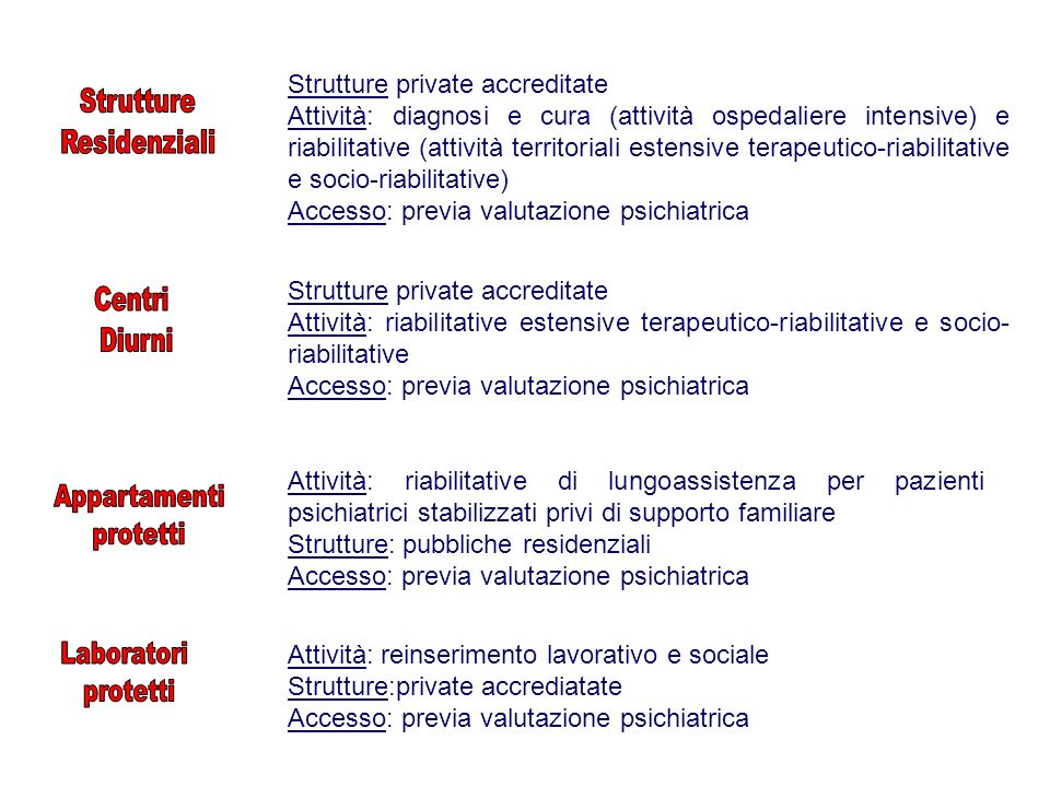 Strutture private accreditate