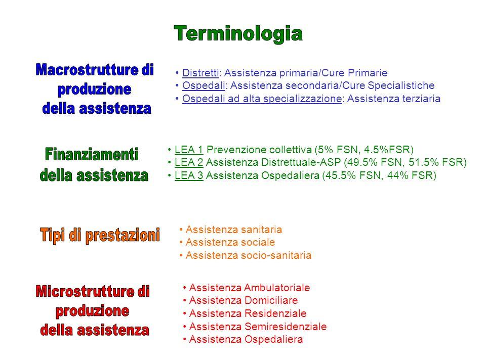 Terminologia Macrostrutture di produzione della assistenza