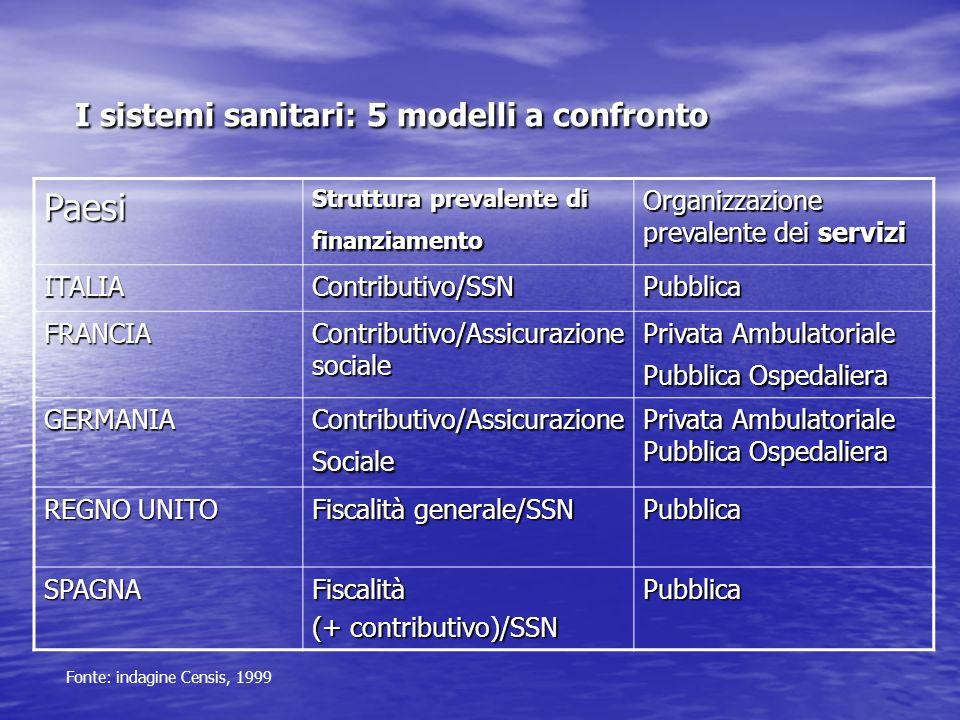 I sistemi sanitari: 5 modelli a confronto