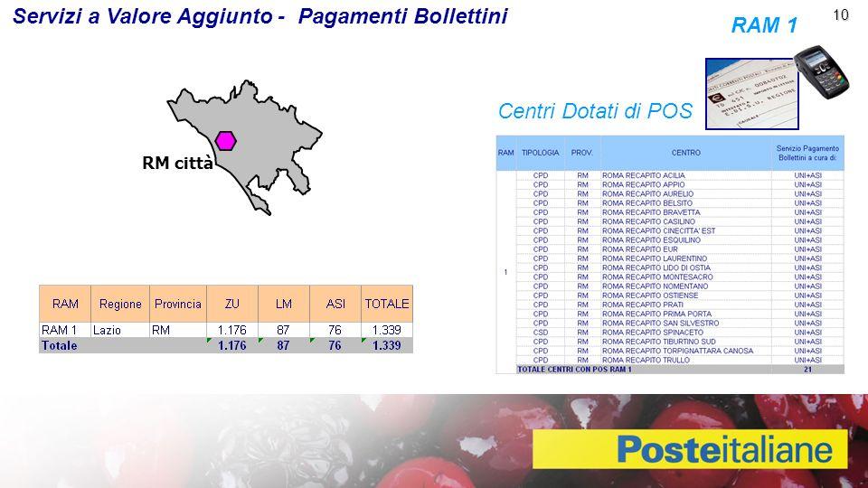 Servizi a Valore Aggiunto - Pagamenti Bollettini RAM 1
