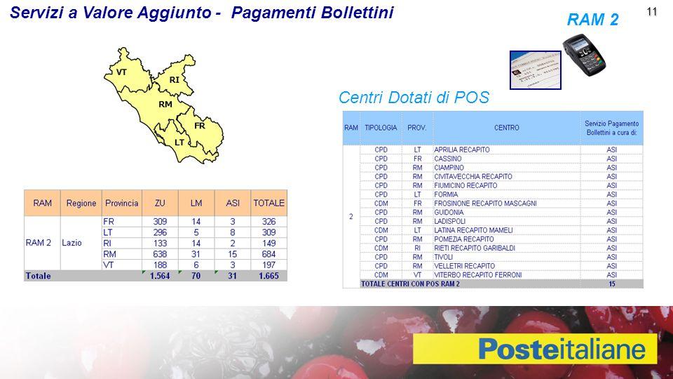 Servizi a Valore Aggiunto - Pagamenti Bollettini RAM 2