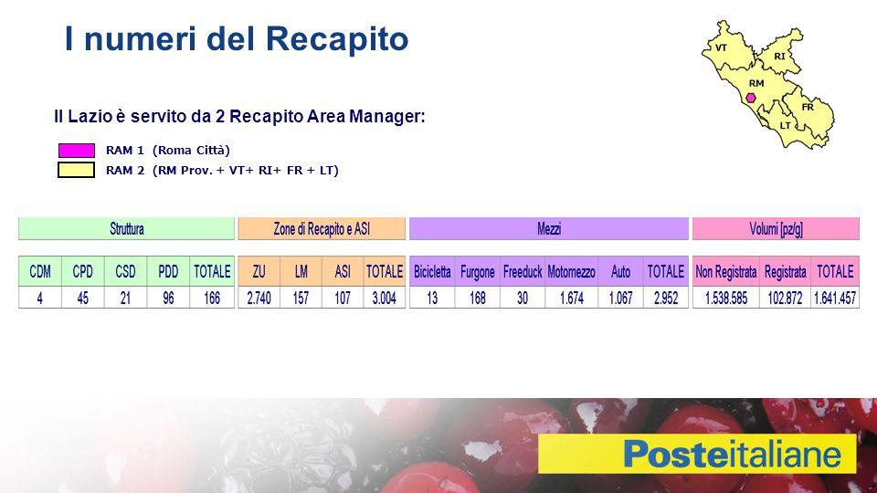 I numeri del Recapito Il Lazio è servito da 2 Recapito Area Manager: