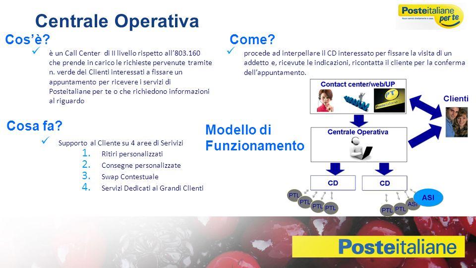 Centrale Operativa Cos'è Come Cosa fa Modello di Funzionamento