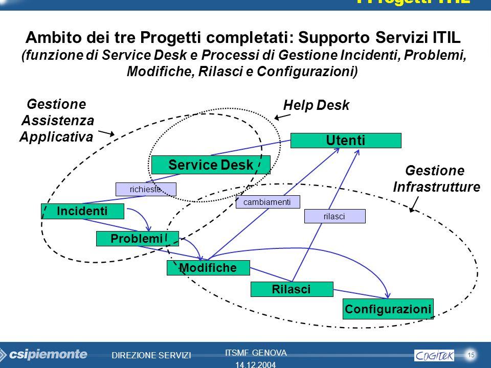 Ambito dei tre Progetti completati: Supporto Servizi ITIL
