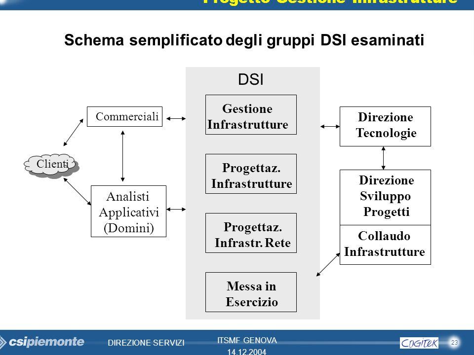 Schema semplificato degli gruppi DSI esaminati