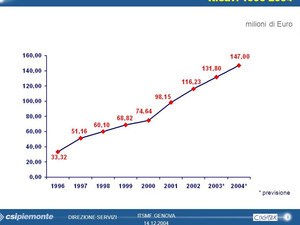 Ricavi 1996-2004 milioni di Euro * previsione