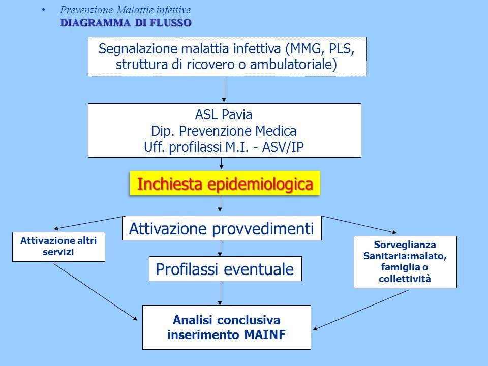 Inchiesta epidemiologica