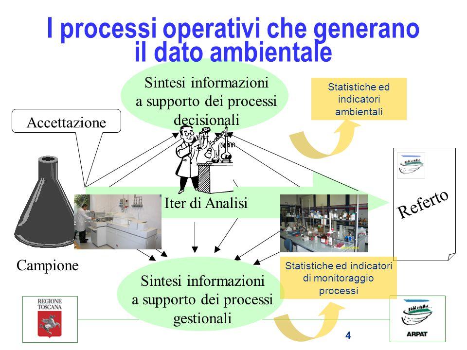 I processi operativi che generano il dato ambientale