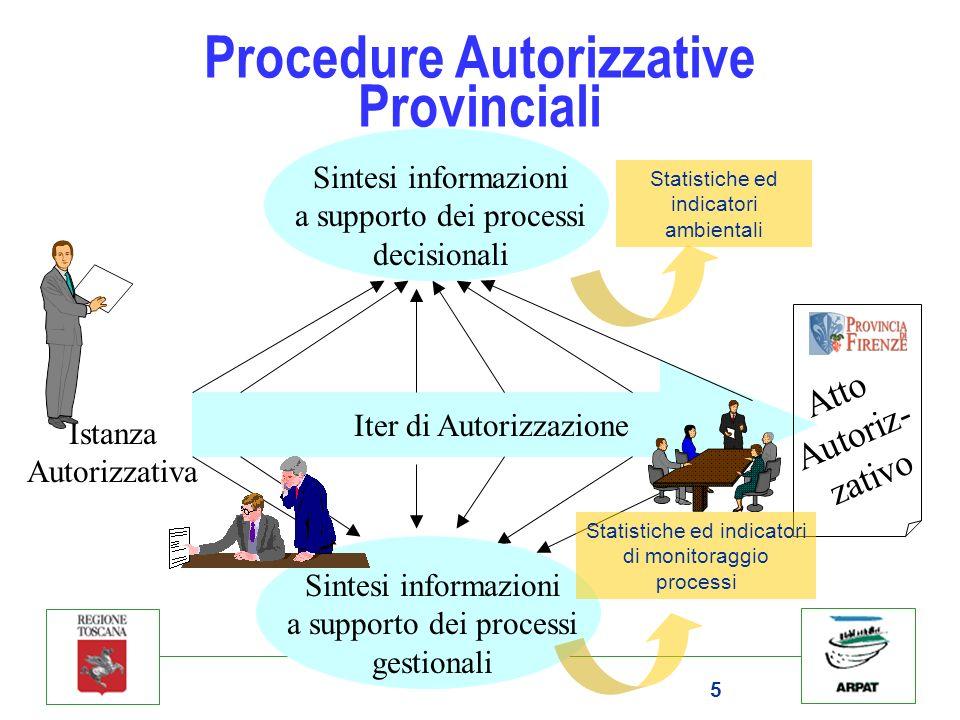 Procedure Autorizzative Provinciali