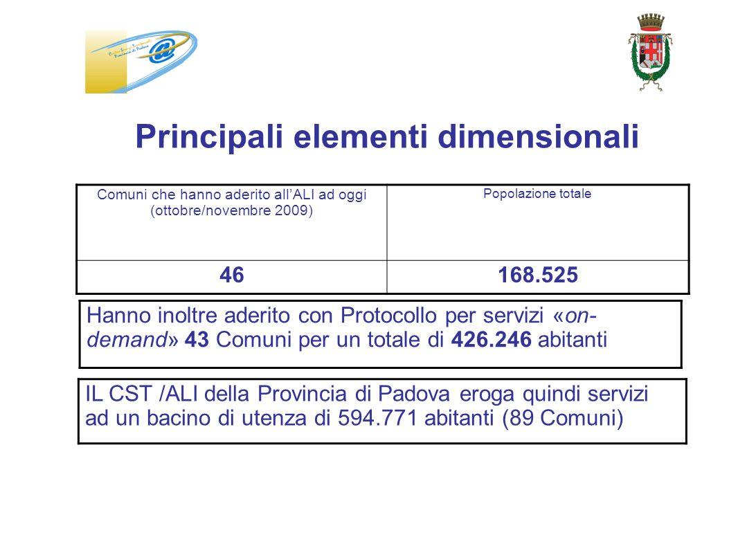 Principali elementi dimensionali