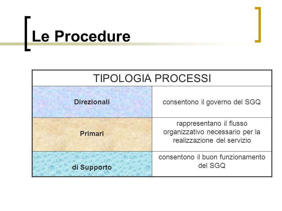 Le Procedure TIPOLOGIA PROCESSI Direzionali