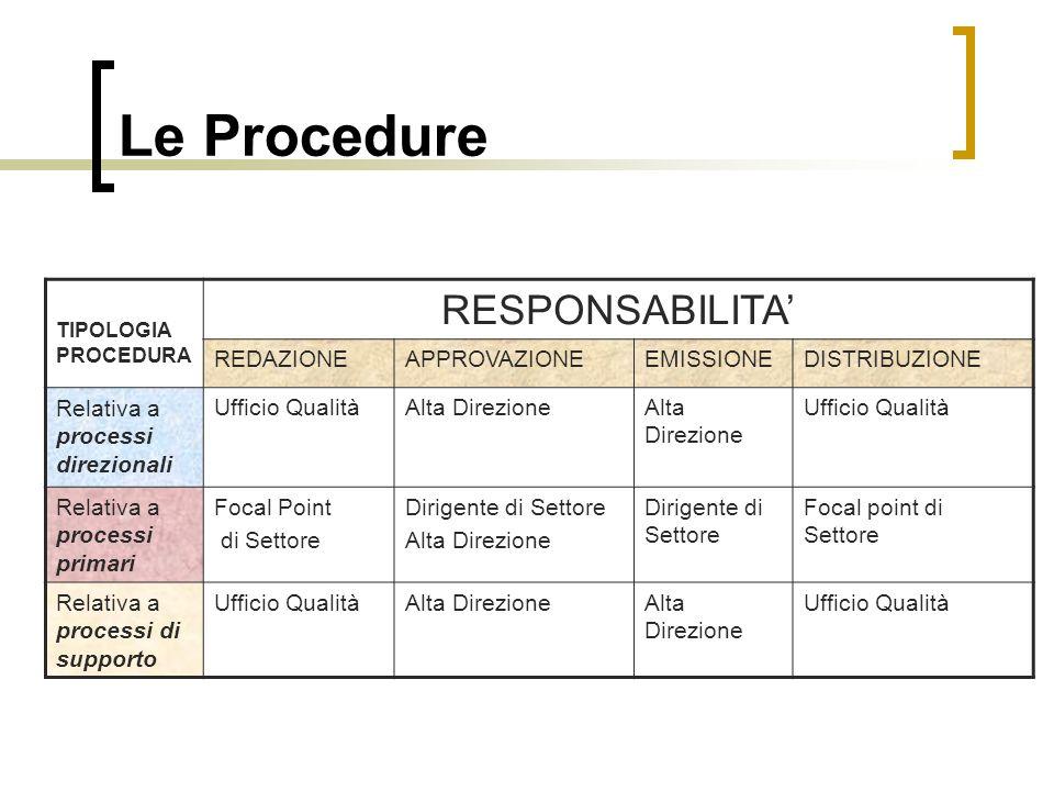 Le Procedure RESPONSABILITA' REDAZIONE APPROVAZIONE EMISSIONE