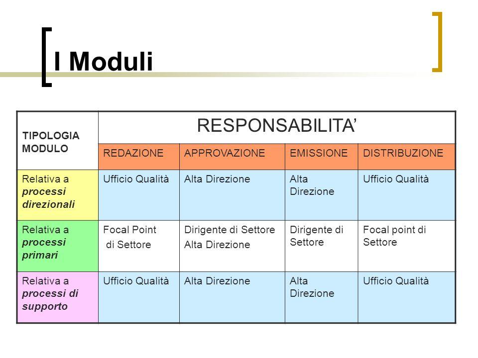I Moduli RESPONSABILITA' TIPOLOGIA MODULO REDAZIONE APPROVAZIONE