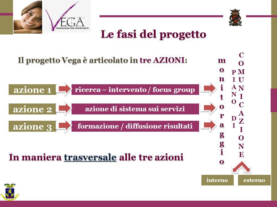 Le fasi del progetto azione 1 azione 2 azione 3