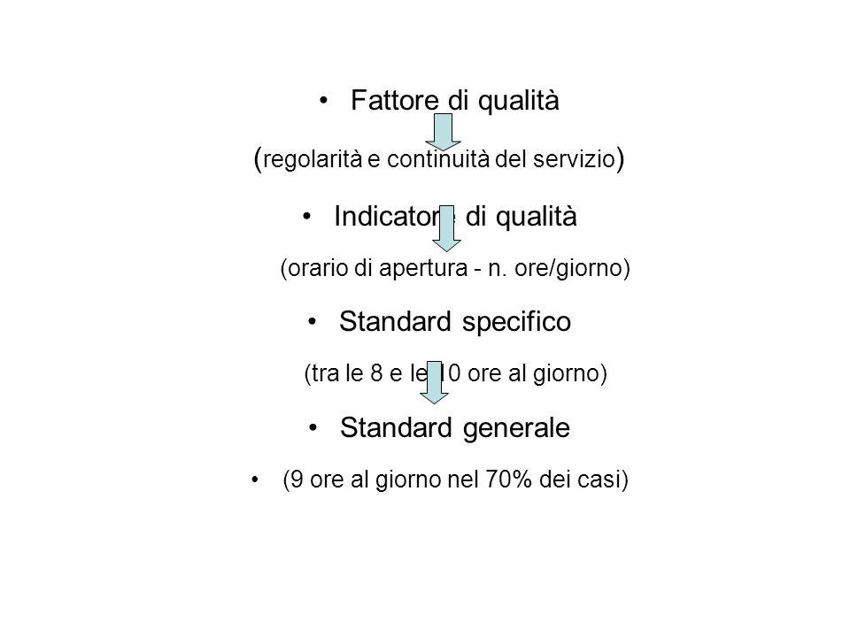 (regolarità e continuità del servizio) Indicatore di qualità