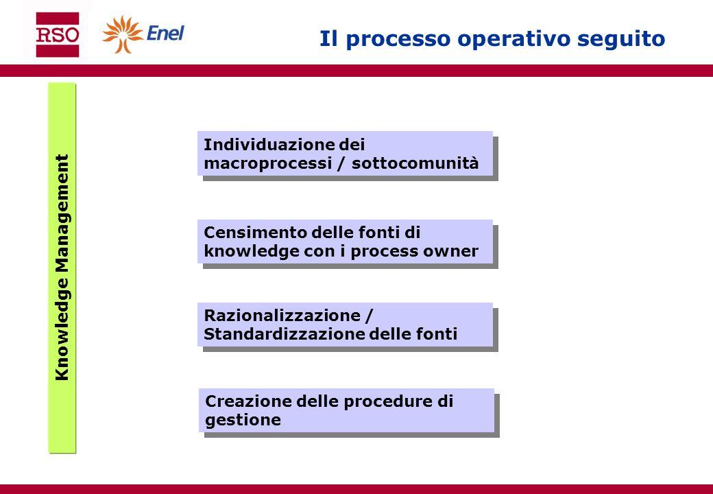 Il processo operativo seguito