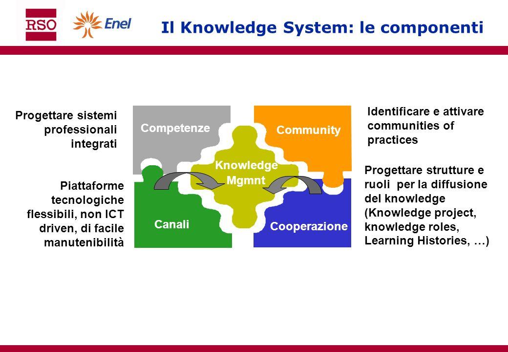 Il Knowledge System: le componenti