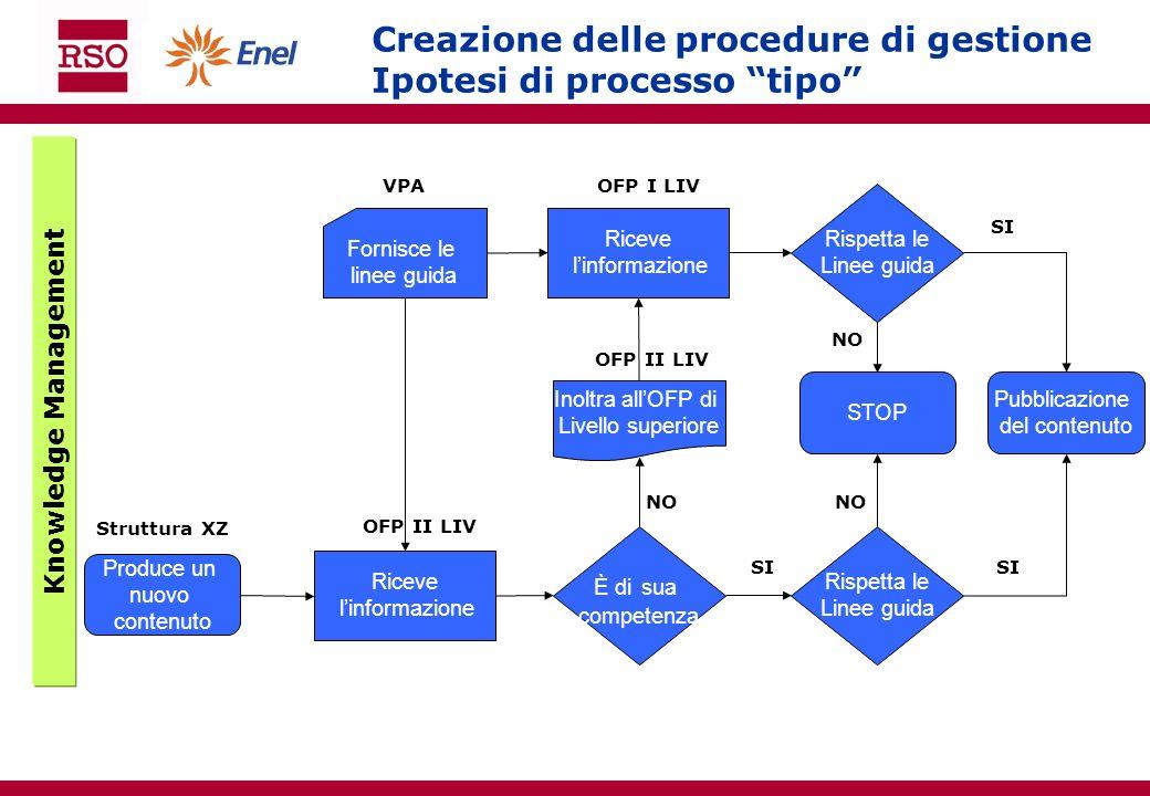 Creazione delle procedure di gestione Ipotesi di processo tipo