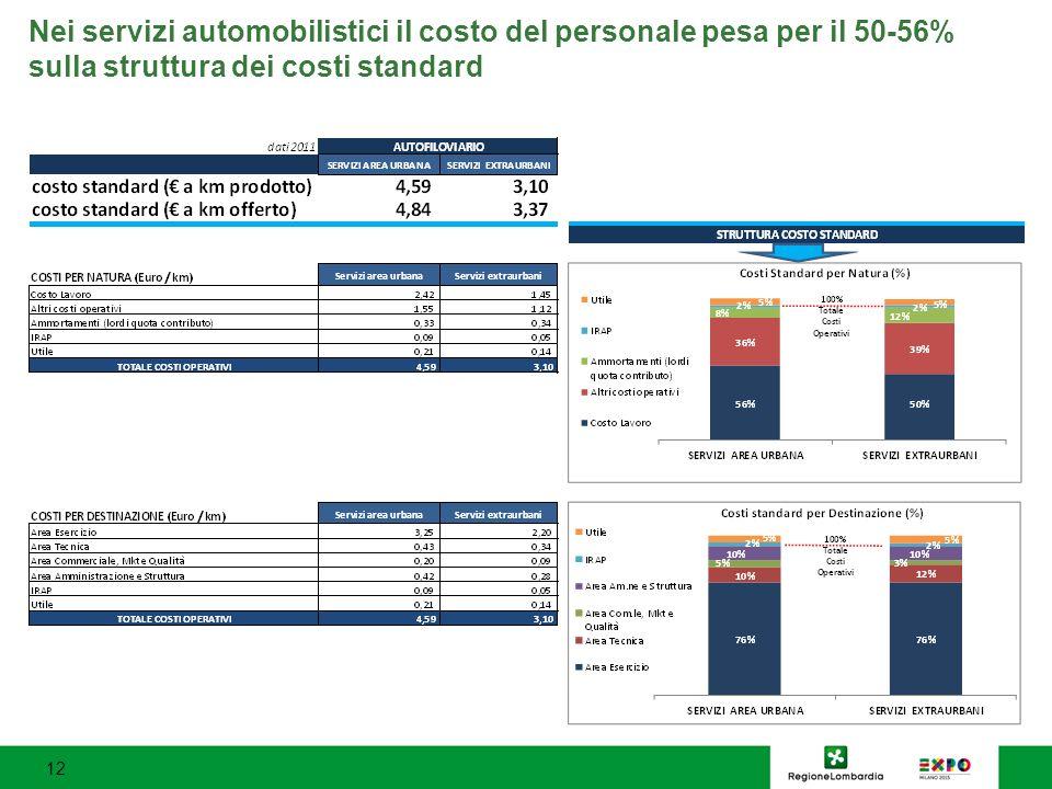 Nei servizi automobilistici il costo del personale pesa per il 50-56% sulla struttura dei costi standard