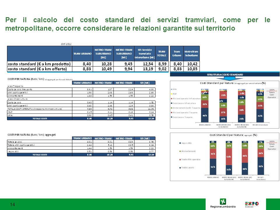 Per il calcolo del costo standard dei servizi tramviari, come per le metropolitane, occorre considerare le relazioni garantite sul territorio