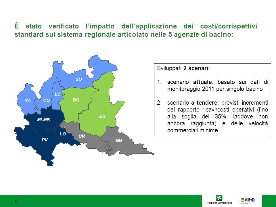 È stato verificato l'impatto dell'applicazione dei costi/corrispettivi standard sul sistema regionale articolato nelle 5 agenzie di bacino: