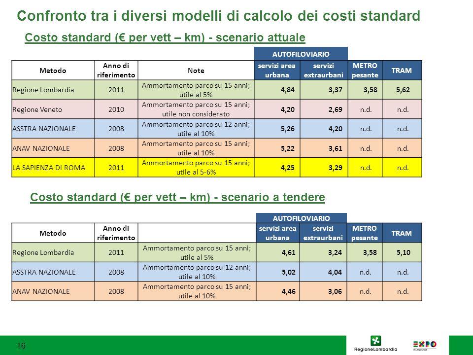 Confronto tra i diversi modelli di calcolo dei costi standard