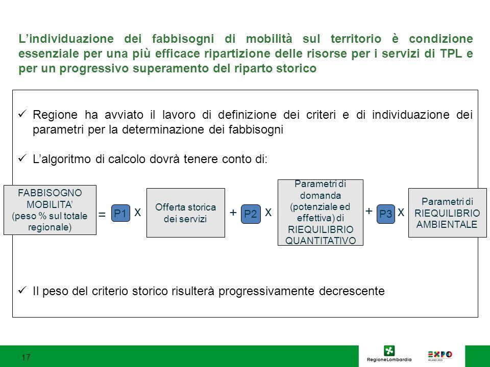 L'individuazione dei fabbisogni di mobilità sul territorio è condizione essenziale per una più efficace ripartizione delle risorse per i servizi di TPL e per un progressivo superamento del riparto storico