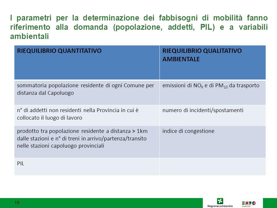 I parametri per la determinazione dei fabbisogni di mobilità fanno riferimento alla domanda (popolazione, addetti, PIL) e a variabili ambientali