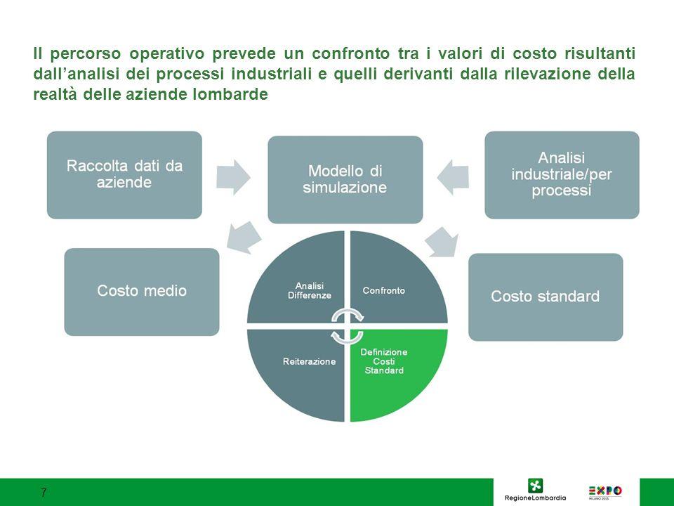 Il percorso operativo prevede un confronto tra i valori di costo risultanti dall'analisi dei processi industriali e quelli derivanti dalla rilevazione della realtà delle aziende lombarde