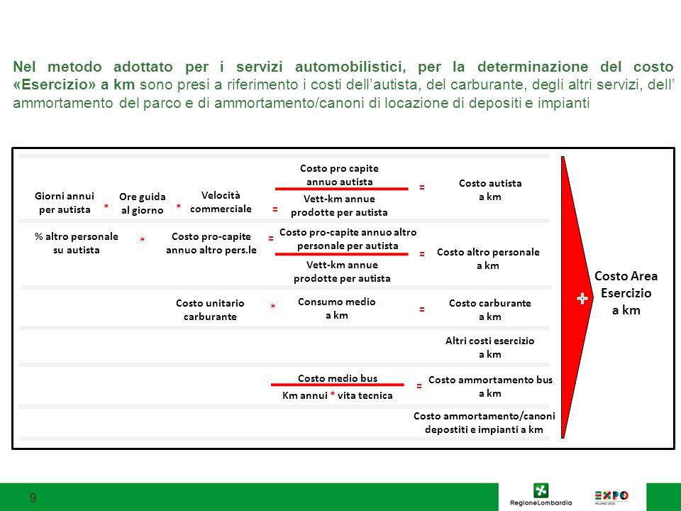 Nel metodo adottato per i servizi automobilistici, per la determinazione del costo «Esercizio» a km sono presi a riferimento i costi dell'autista, del carburante, degli altri servizi, dell' ammortamento del parco e di ammortamento/canoni di locazione di depositi e impianti