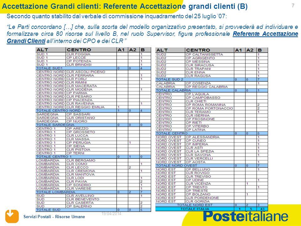 Accettazione Grandi clienti: Referente Accettazione grandi clienti (B)