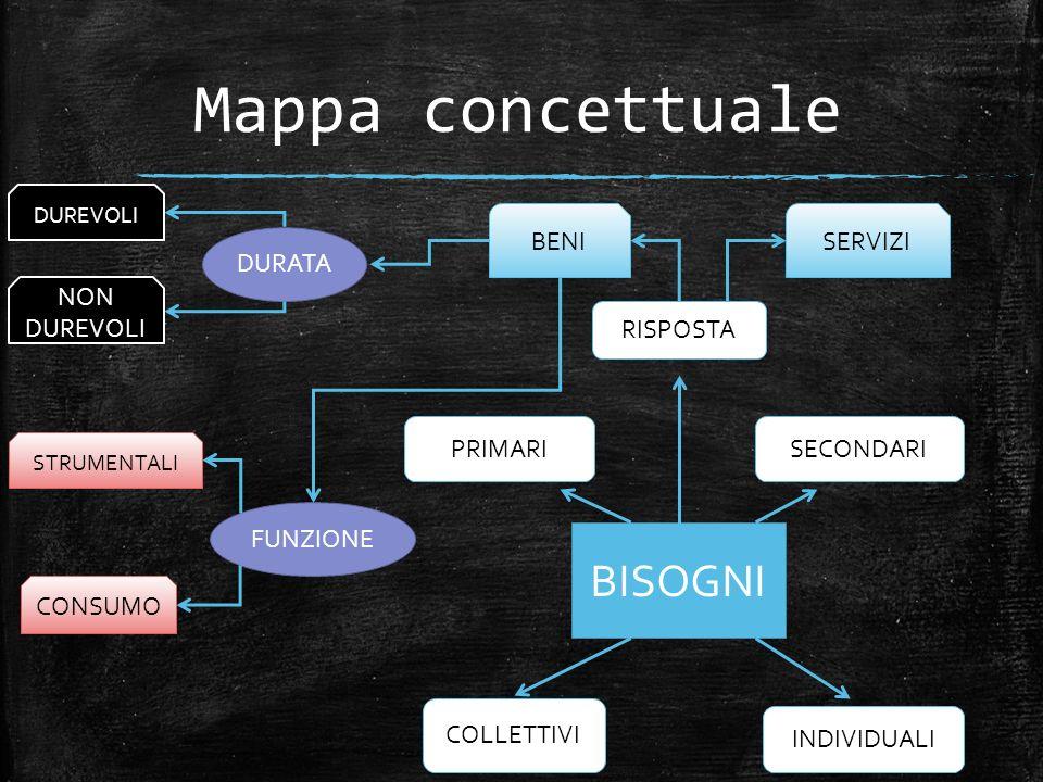 Mappa concettuale BISOGNI BENI SERVIZI DURATA NON DUREVOLI RISPOSTA