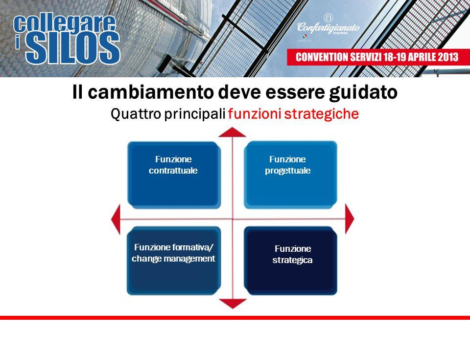 Quattro principali funzioni strategiche