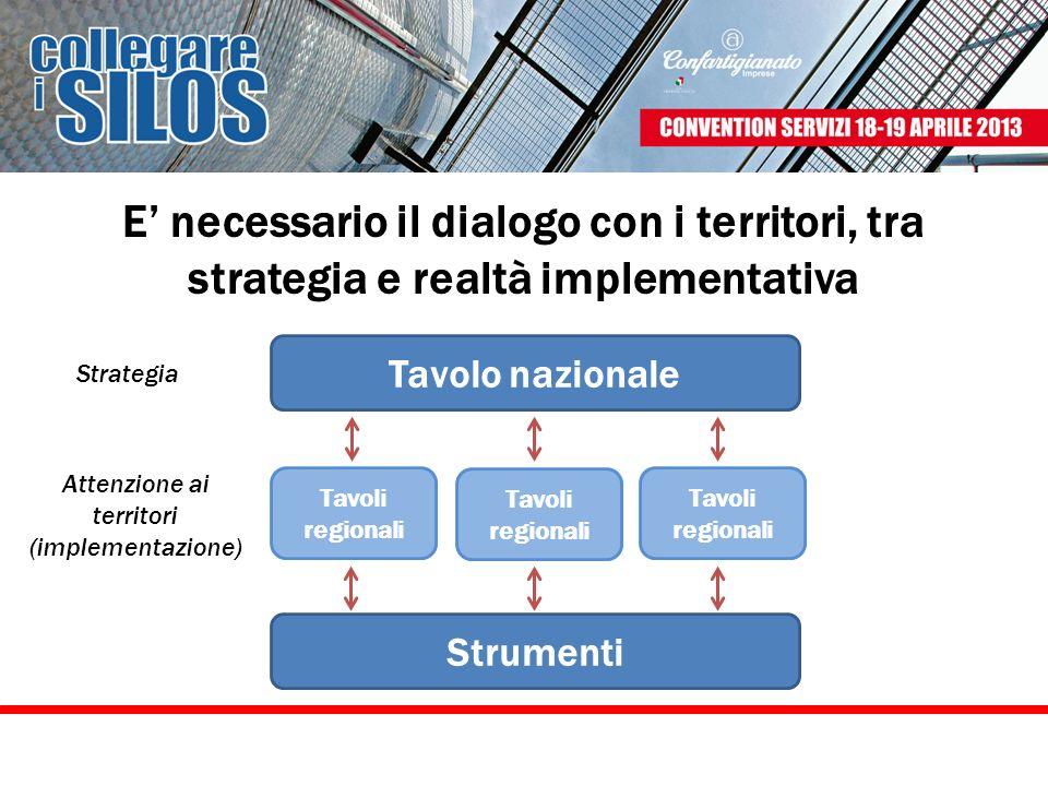 Attenzione ai territori (implementazione)