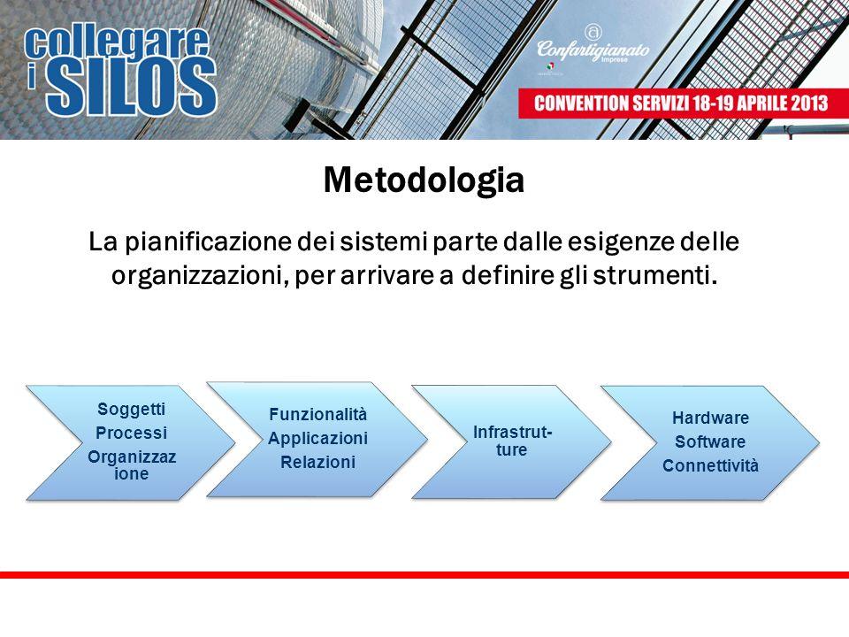 Metodologia La pianificazione dei sistemi parte dalle esigenze delle organizzazioni, per arrivare a definire gli strumenti.