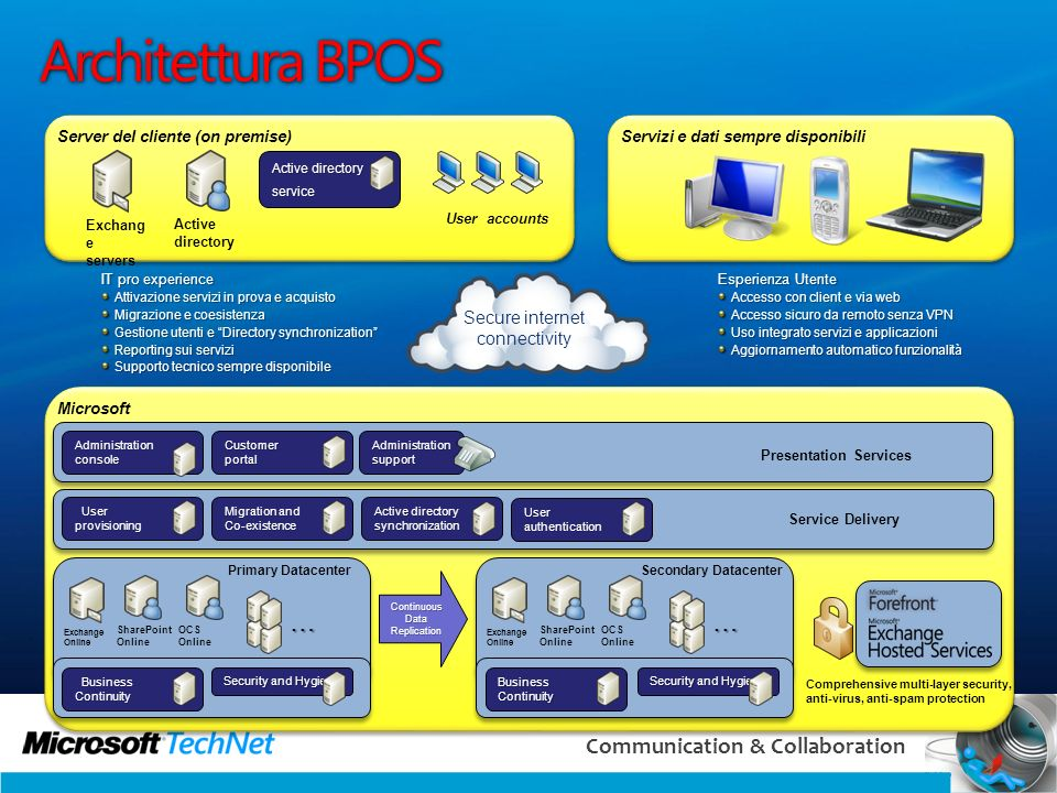 Architettura BPOS … … Secure internet connectivity
